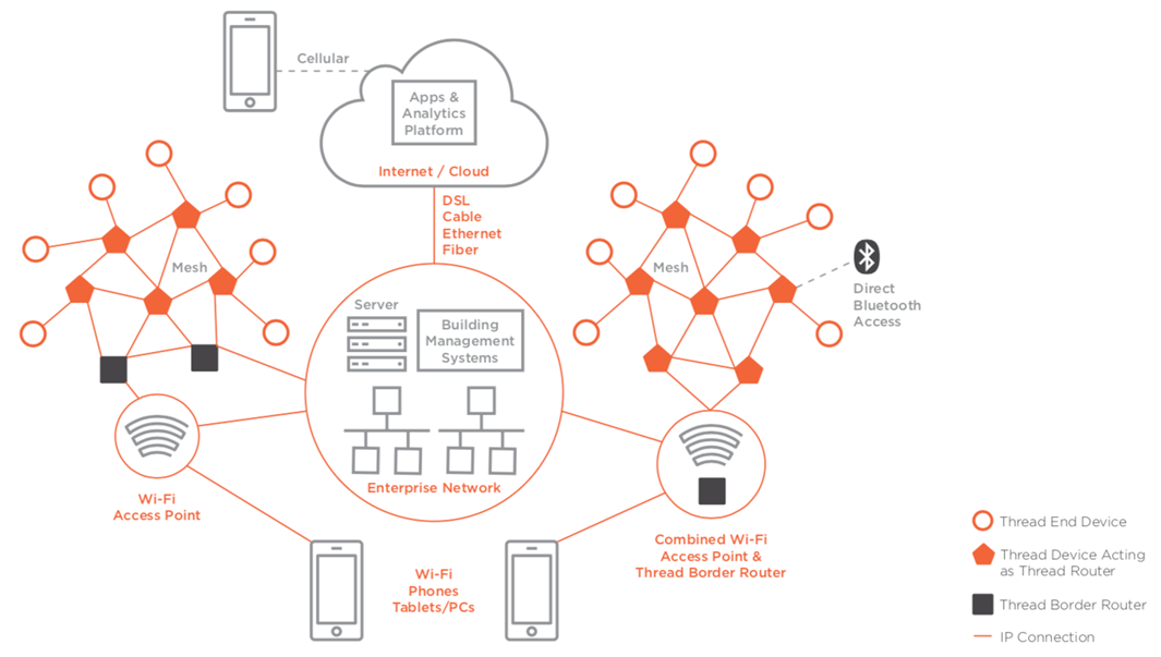 the picture above shows a typical example of how thread can be implemented  into an enterprise network environment  this blog post will explain the  various