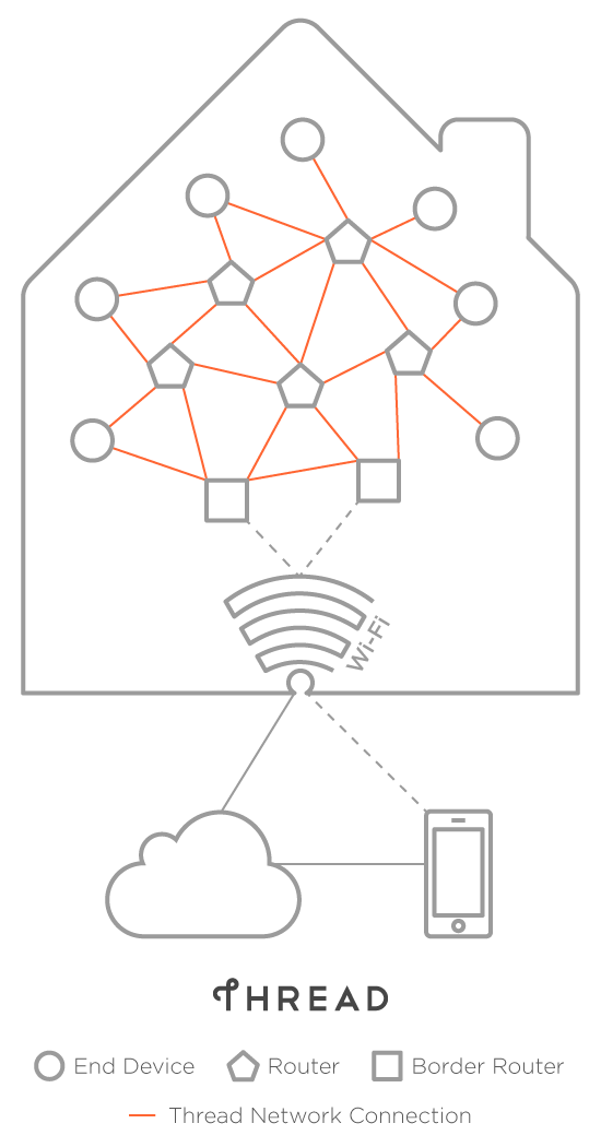 Home Network Wiring