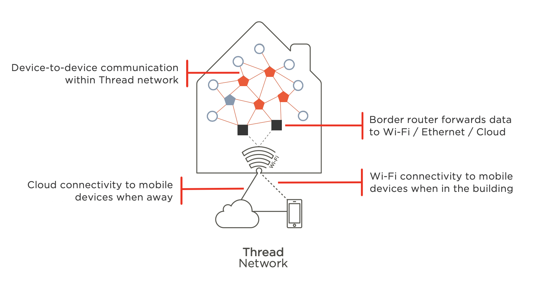 Thread Network Abbildung